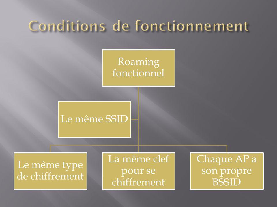 Roaming fonctionnel Le même type de chiffrement La même clef pour se chiffrement Chaque AP a son propre BSSID Le même SSID