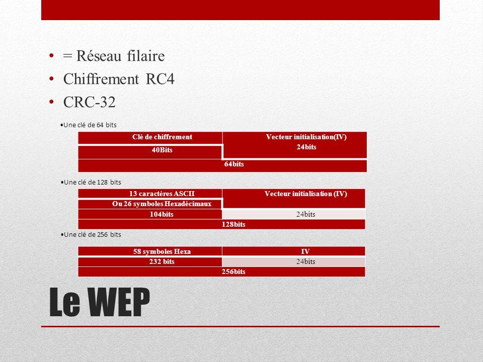 Le WEP = Réseau filaire Chiffrement RC4 CRC-32 Clé de chiffrement Vecteur initialisation(IV) 24bits 40Bits 64bits Une clé de 64 bits 13 caractères ASC