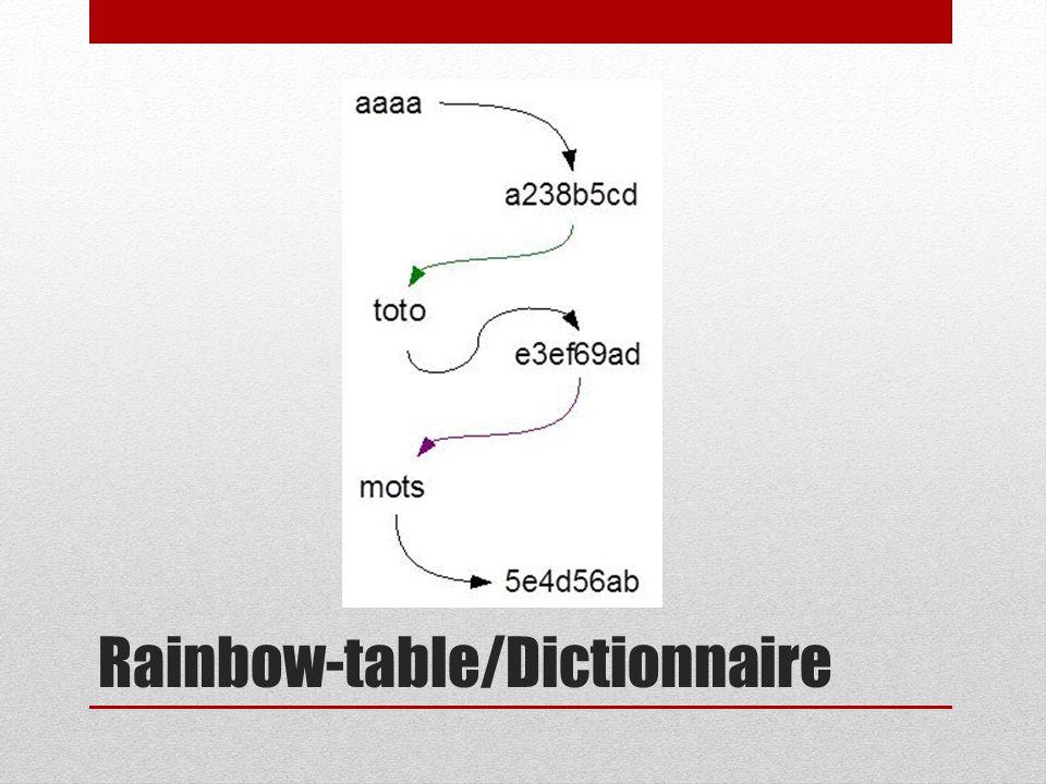 Rainbow-table/Dictionnaire