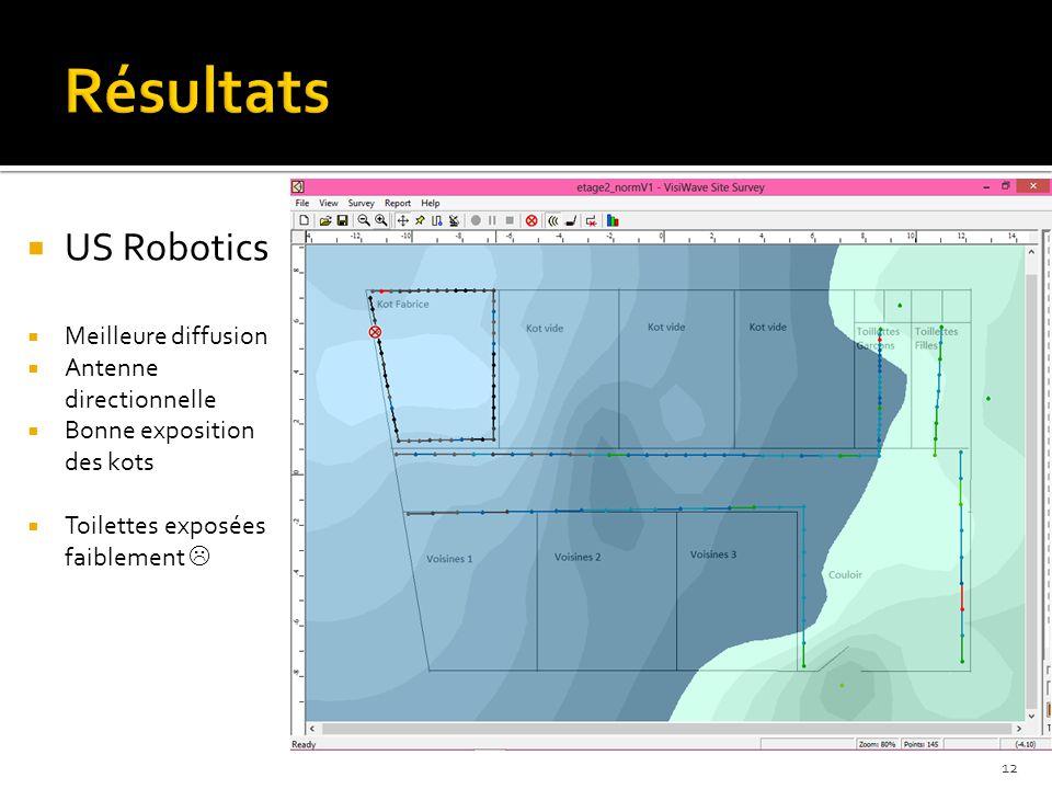  US Robotics  Meilleure diffusion  Antenne directionnelle  Bonne exposition des kots  Toilettes exposées faiblement  12