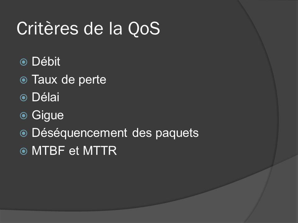 Critères de la QoS  Débit  Taux de perte  Délai  Gigue  Déséquencement des paquets  MTBF et MTTR