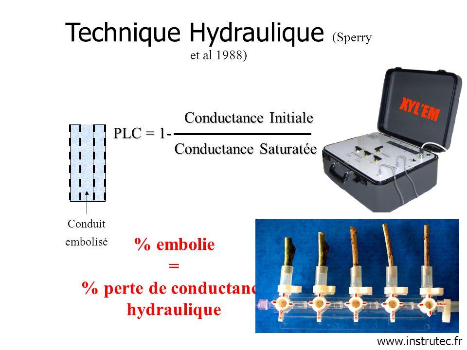 Conductance Initiale Conductance Saturatée PLC = 1- Conduit embolisé Technique Hydraulique (Sperry et al 1988) % embolie = % perte de conductance hydr
