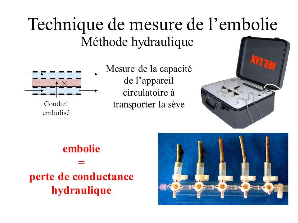 Conduit embolisé Technique de mesure de l'embolie embolie = perte de conductance hydraulique XYL'EM Mesure de la capacité de l'appareil circulatoire à