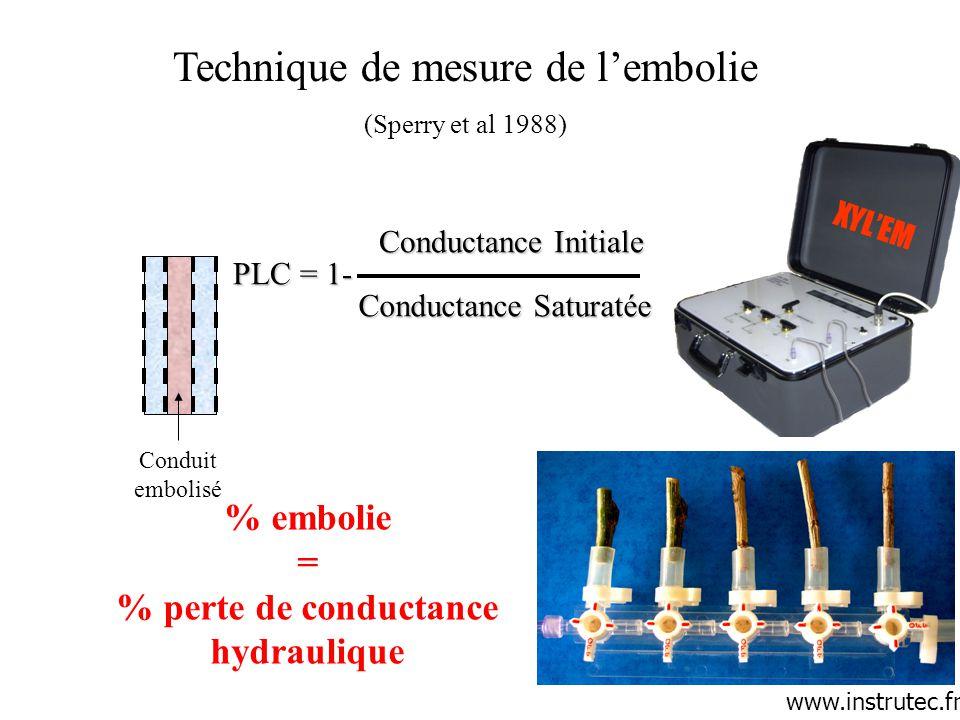 Conductance Initiale Conductance Saturatée PLC = 1- Conduit embolisé Technique de mesure de l'embolie (Sperry et al 1988) % embolie = % perte de condu