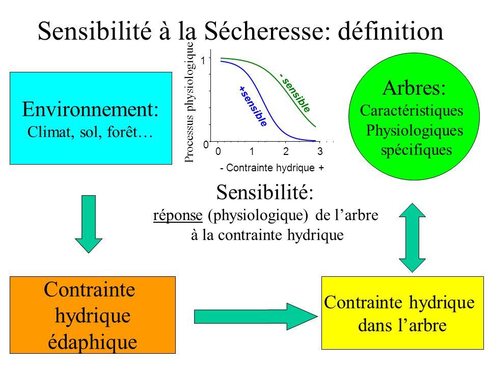 Sensibilité à la Sécheresse: définition Arbres: Caractéristiques Physiologiques spécifiques Environnement: Climat, sol, forêt… Contrainte hydrique éda