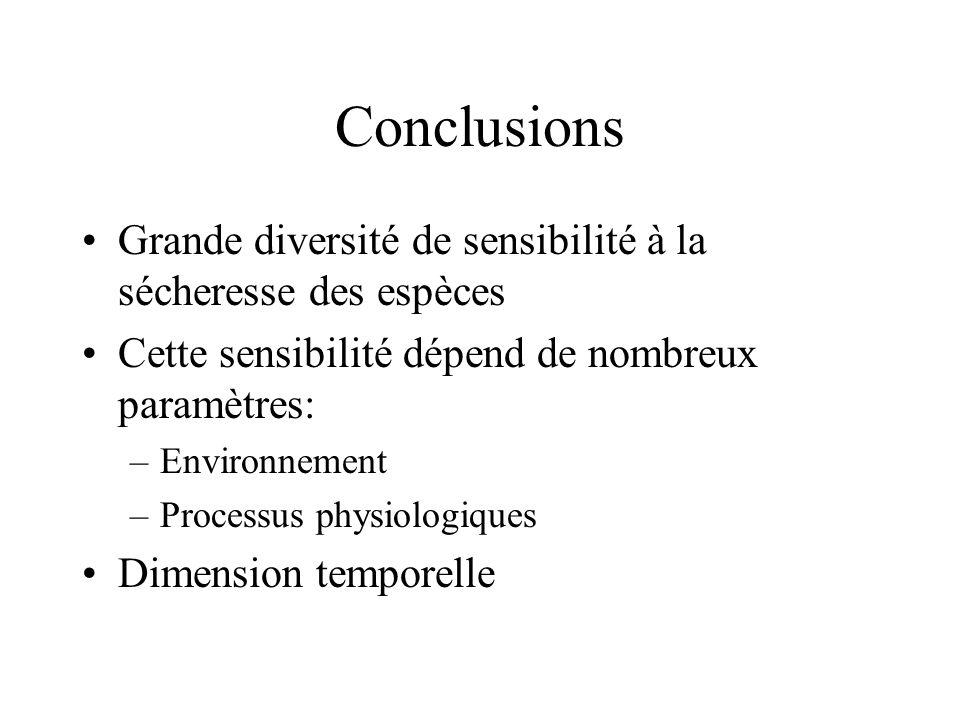 Conclusions Grande diversité de sensibilité à la sécheresse des espèces Cette sensibilité dépend de nombreux paramètres: –Environnement –Processus phy