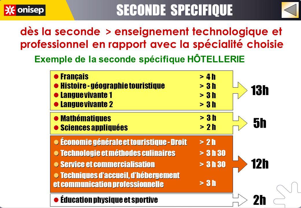 13h 5h Français Histoire - géographie touristique Langue vivante 1 Langue vivante 2 Éducation physique et sportive Mathématiques Sciences appliquées É
