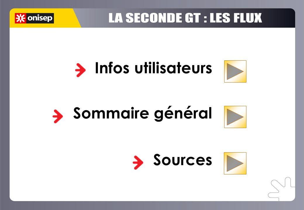Infos utilisateurs Sommaire général Sources