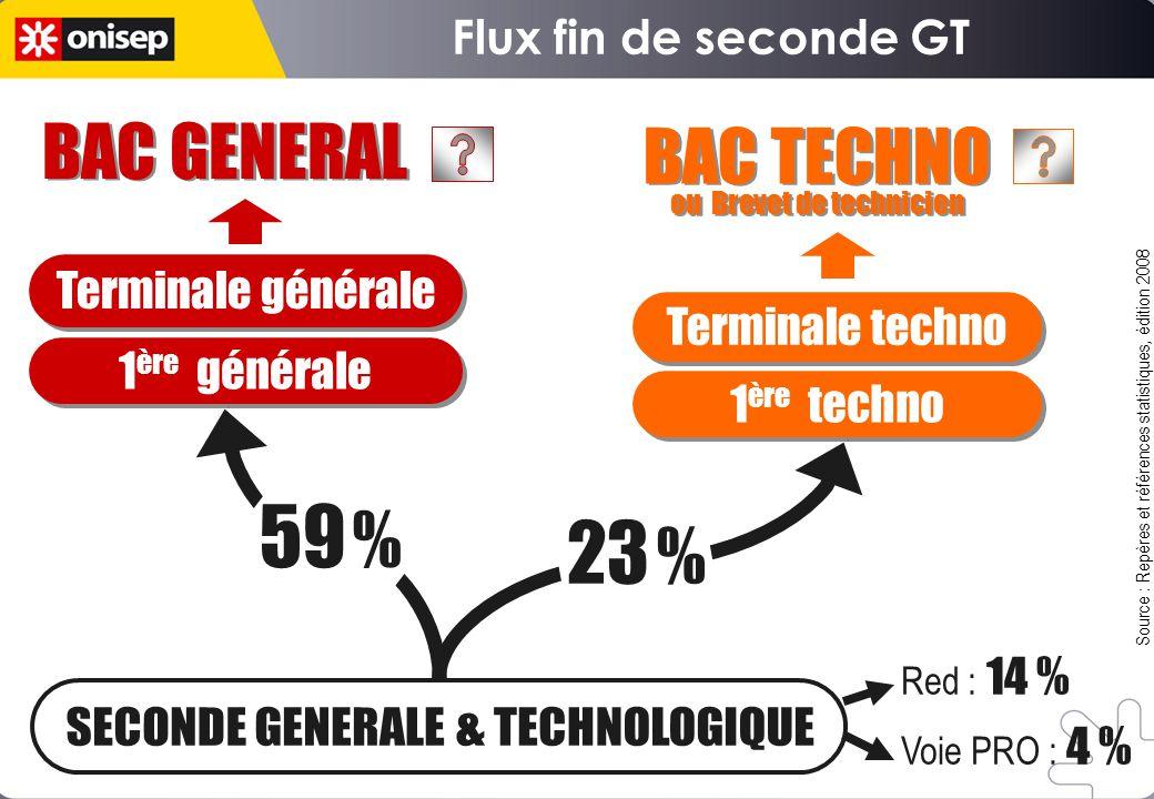 Flux fin de seconde GT o o o o 1 ère générale 1 ère techno Terminale générale Terminale techno BAC GENERAL BAC TECHNO ou Brevet de technicien BAC TECH