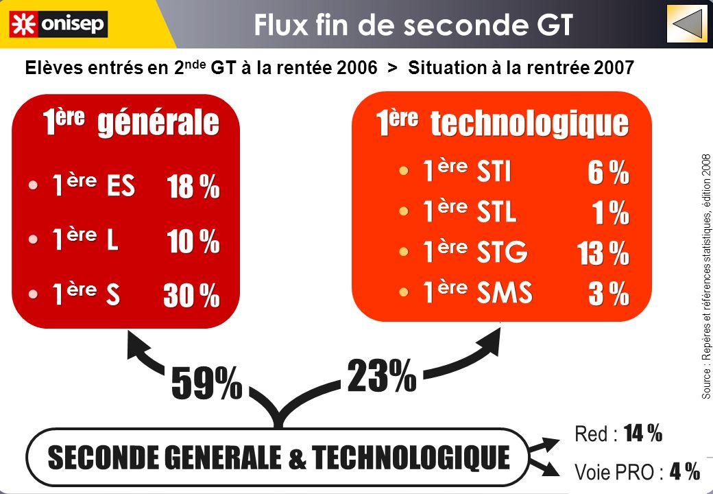 Flux fin de seconde GT o o 1 ère générale 18 % 10 % 30 % 1 ère générale 18 % 10 % 30 % 1 ère technologique 6 % 1 % 13 % 3 % 1 ère technologique 6 % 1