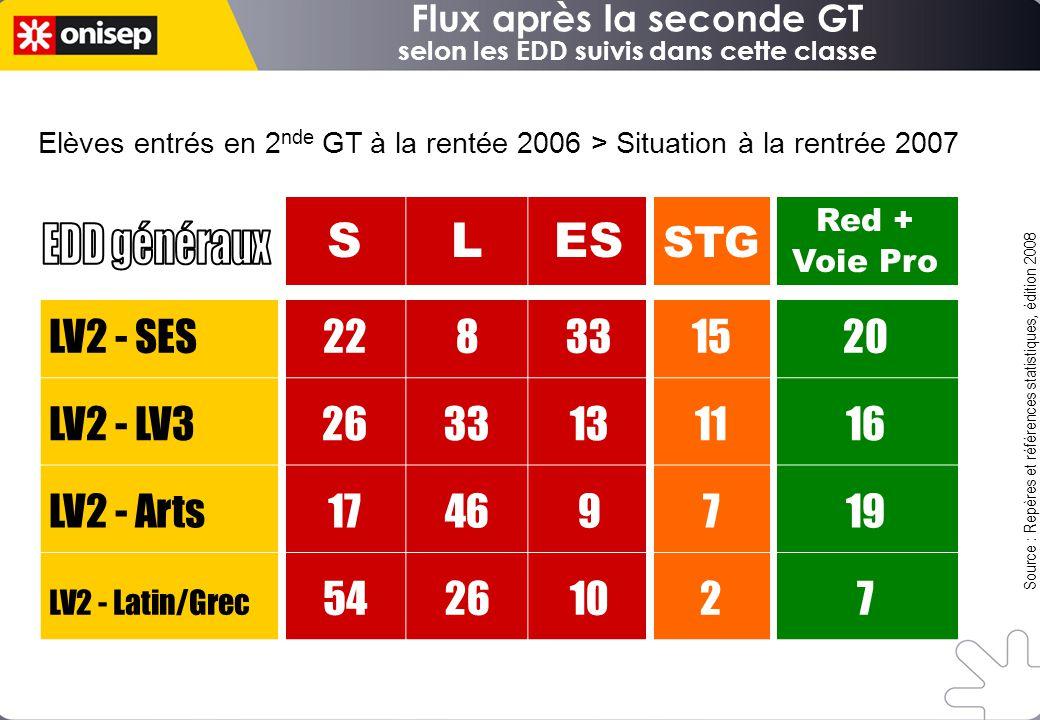 Flux après la seconde GT selon les EDD suivis dans cette classe Source : Repères et références statistiques, édition 2008 SLES STG Red + Voie Pro LV2
