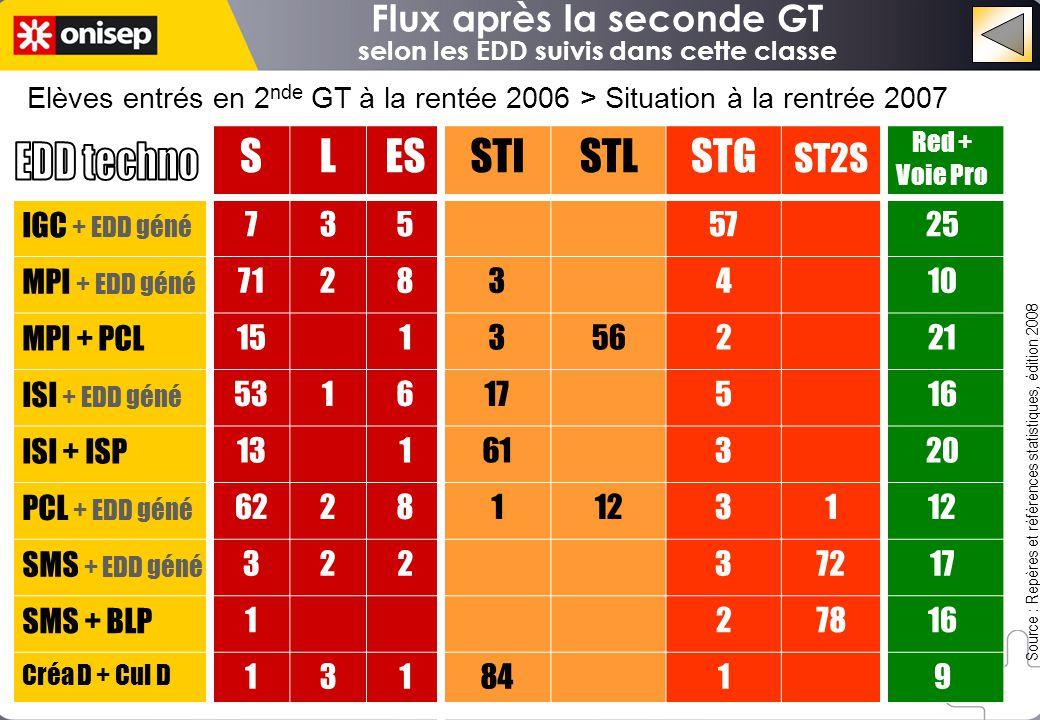 Flux après la seconde GT selon les EDD suivis dans cette classe Elèves entrés en 2 nde GT à la rentée 2006 > Situation à la rentrée 2007 Source : Repè