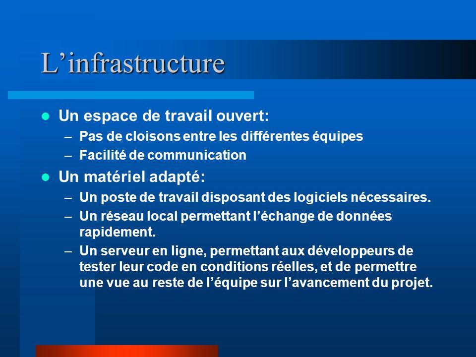 L'infrastructure Un espace de travail ouvert: –Pas de cloisons entre les différentes équipes –Facilité de communication Un matériel adapté: –Un poste