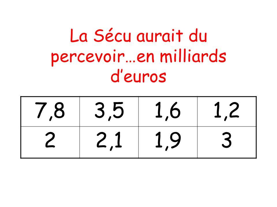 La Sécu aurait du percevoir…en milliards d'euros 7,83,51,61,2 22,11,93
