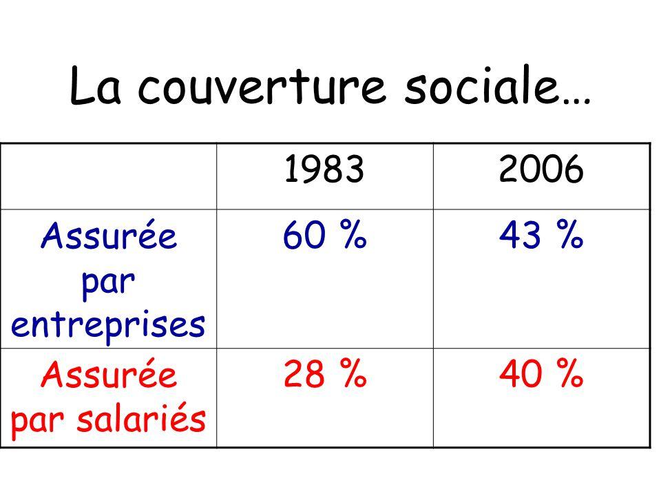 La couverture sociale… 19832006 Assurée par entreprises 60 %43 % Assurée par salariés 28 %40 %