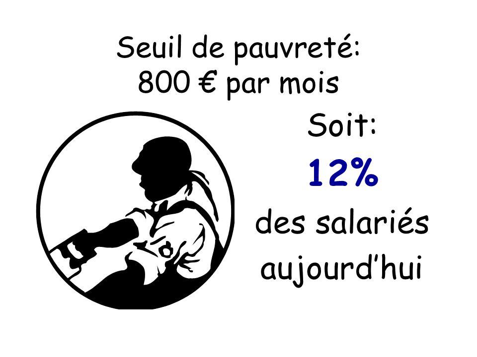 Seuil de pauvreté: 800 € par mois Soit: 12% des salariés aujourd'hui