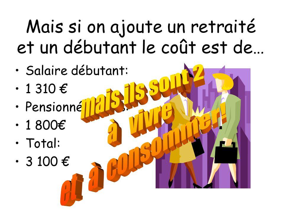 Mais si on ajoute un retraité et un débutant le coût est de… Salaire débutant: 1 310 € Pensionné à 75 %: 1 800€ Total: 3 100 €