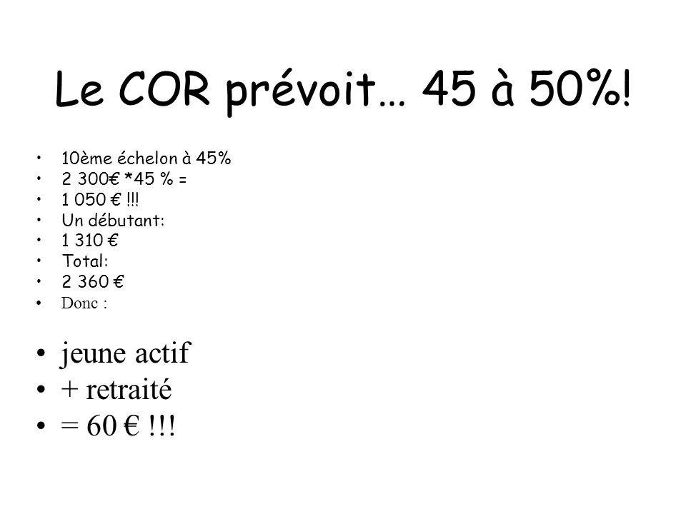 Le COR prévoit… 45 à 50%. 10ème échelon à 45% 2 300€ *45 % = 1 050 € !!.