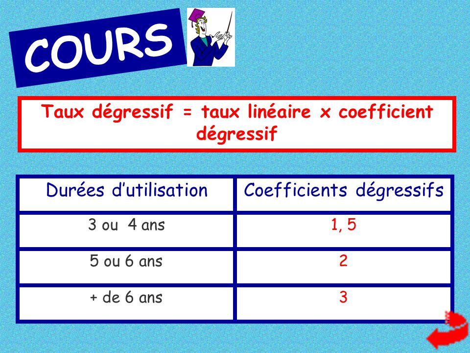 COURS Taux dégressif = taux linéaire x coefficient dégressif Durées d'utilisationCoefficients dégressifs 3 ou 4 ans1, 5 5 ou 6 ans2 + de 6 ans3