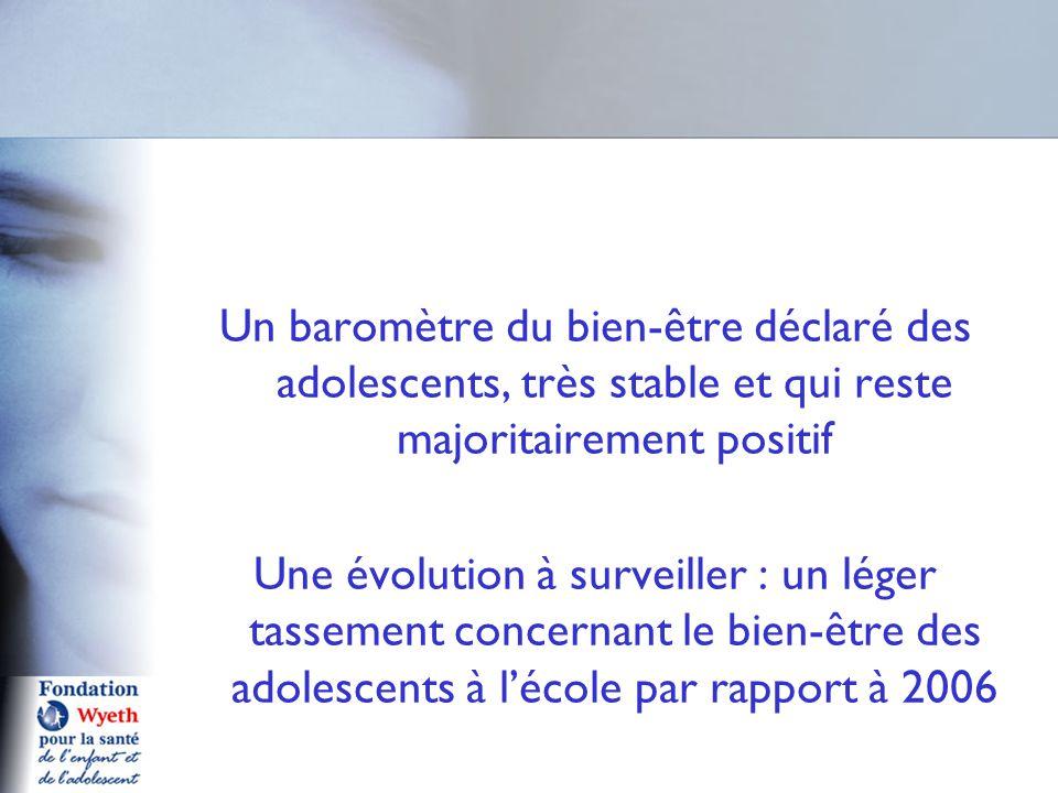 Un baromètre du bien-être déclaré des adolescents, très stable et qui reste majoritairement positif Une évolution à surveiller : un léger tassement co