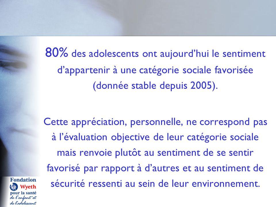 80% des adolescents ont aujourd'hui le sentiment d'appartenir à une catégorie sociale favorisée (donnée stable depuis 2005). Cette appréciation, perso