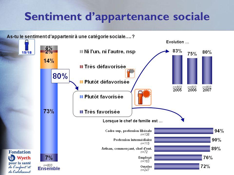 Sentiment d'appartenance sociale RS7 Lorsque le chef de famille est … As-tu le sentiment d'appartenir à une catégorie sociale…. ? Evolution … n=803 n=