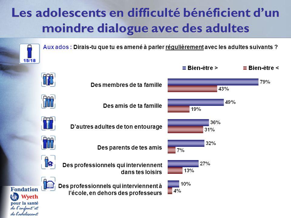 Les adolescents en difficulté bénéficient d'un moindre dialogue avec des adultes Des membres de ta famille Des amis de ta famille D'autres adultes de