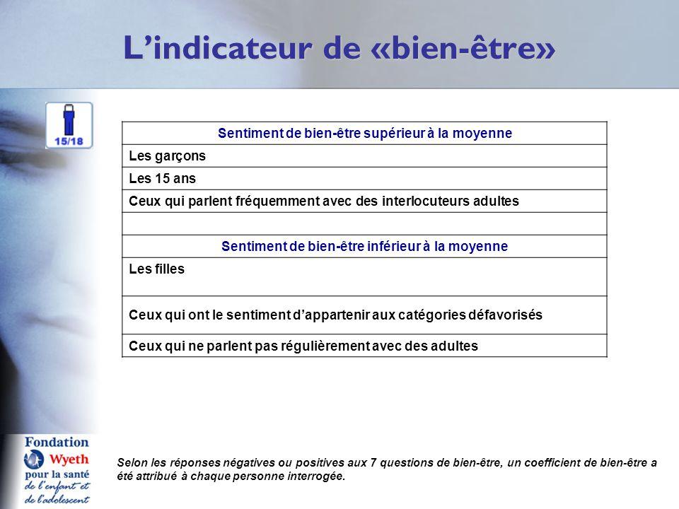 L'indicateur de «bien-être» Q1 Selon les réponses négatives ou positives aux 7 questions de bien-être, un coefficient de bien-être a été attribué à ch