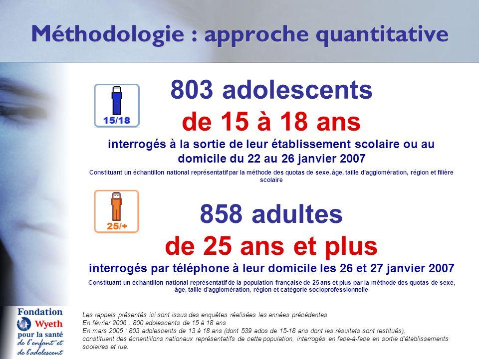 Méthodologie : approche quantitative 803 adolescents de 15 à 18 ans interrogés à la sortie de leur établissement scolaire ou au domicile du 22 au 26 j