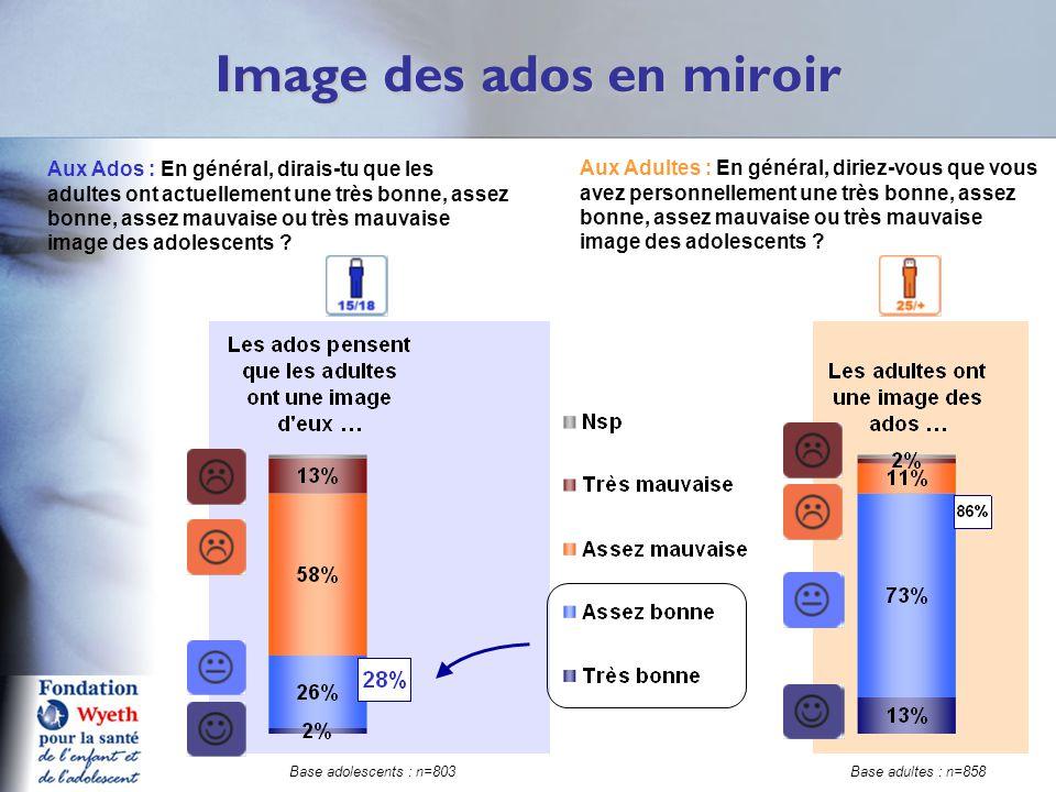 Image des ados en miroir Q8a 9A Aux Ados : En général, dirais-tu que les adultes ont actuellement une très bonne, assez bonne, assez mauvaise ou très