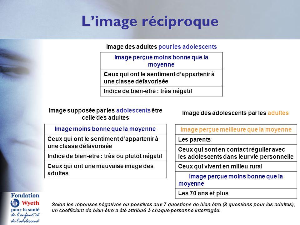 L'image réciproque Q1 Selon les réponses négatives ou positives aux 7 questions de bien-être (8 questions pour les adultes), un coefficient de bien-êt
