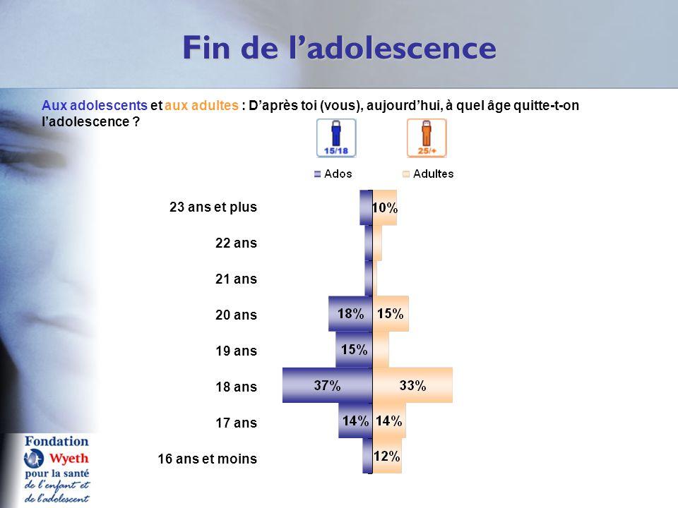 Fin de l'adolescence Q2/3 aA Aux adolescents et aux adultes : D'après toi (vous), aujourd'hui, à quel âge quitte-t-on l'adolescence ? 23 ans et plus 2