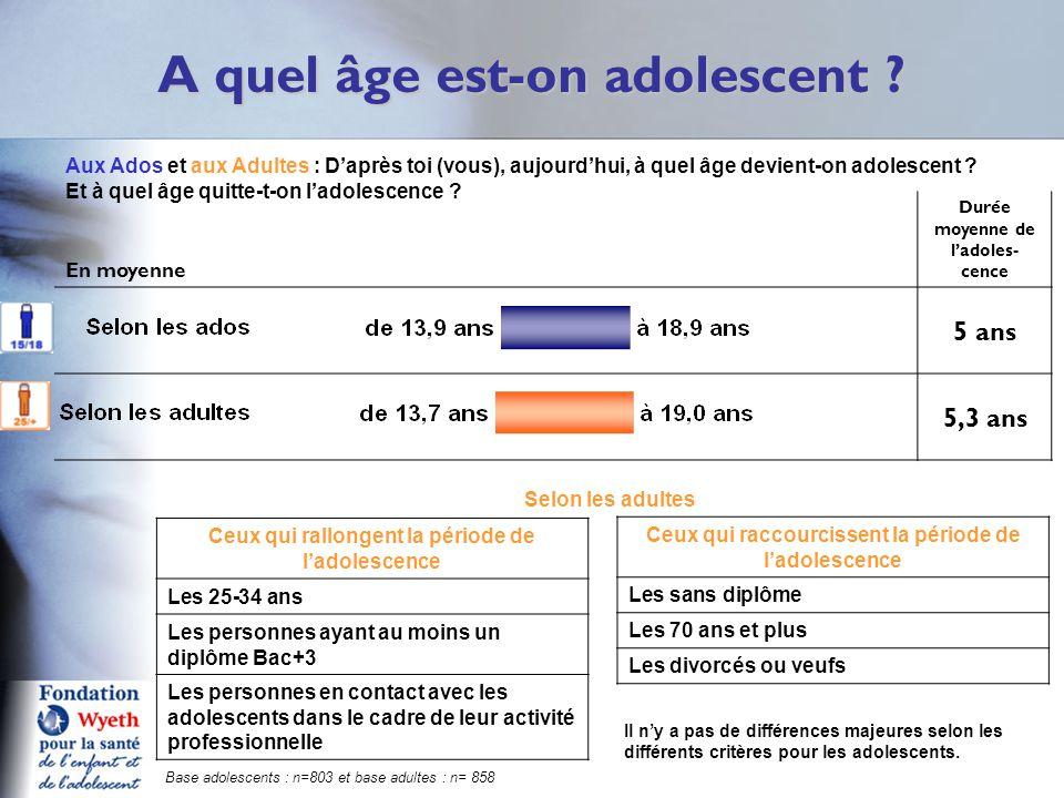 En moyenne Durée moyenne de l'adoles- cence 5 ans 5,3 ans A quel âge est-on adolescent ? Q2/3 aA Aux Ados et aux Adultes : D'après toi (vous), aujourd