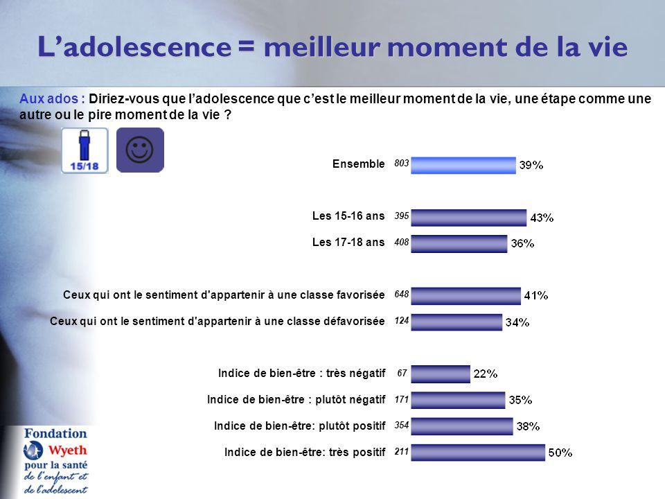 L'adolescence = meilleur moment de la vie Q11a A Aux ados : Diriez-vous que l'adolescence que c'est le meilleur moment de la vie, une étape comme une