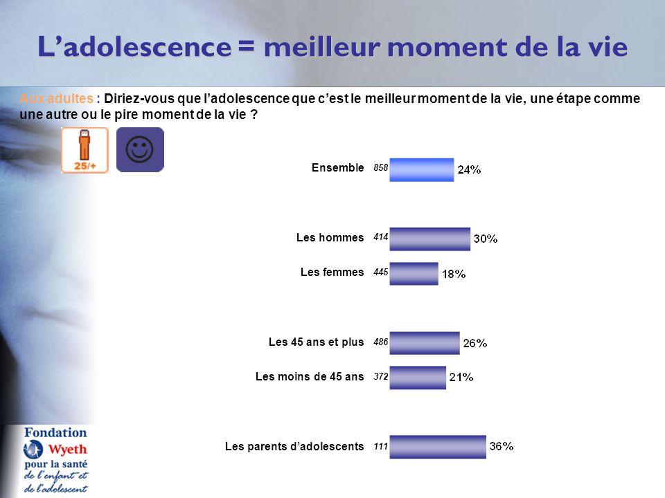 L'adolescence = meilleur moment de la vie Q11a A Aux adultes : Diriez-vous que l'adolescence que c'est le meilleur moment de la vie, une étape comme u
