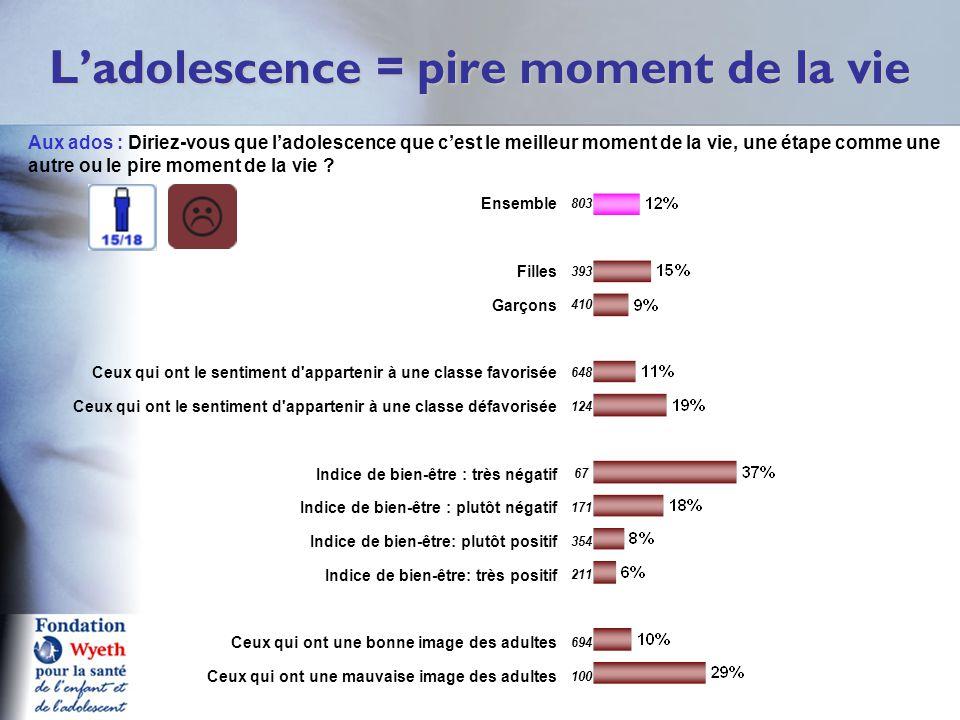 L'adolescence = pire moment de la vie Q11a A Aux ados : Diriez-vous que l'adolescence que c'est le meilleur moment de la vie, une étape comme une autr