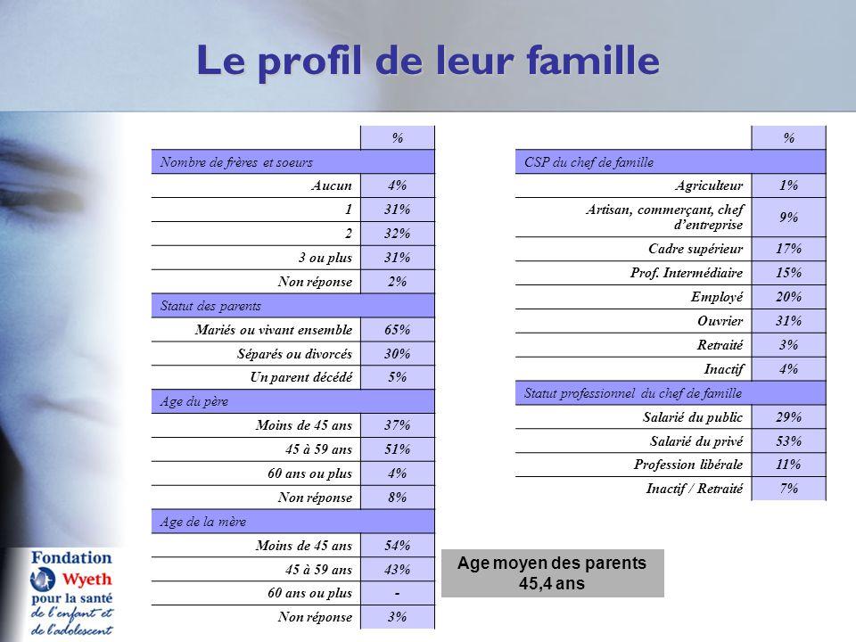 Le profil de leur famille % Nombre de frères et soeurs Aucun4% 131% 232% 3 ou plus31% Non réponse2% Statut des parents Mariés ou vivant ensemble65% Sé