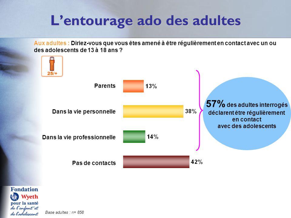 L'entourage ado des adultes Q5A Aux adultes : Diriez-vous que vous êtes amené à être régulièrement en contact avec un ou des adolescents de 13 à 18 an