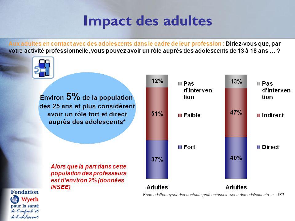 Impact des adultes Q6A Aux adultes en contact avec des adolescents dans le cadre de leur profession : Diriez-vous que, par votre activité professionne
