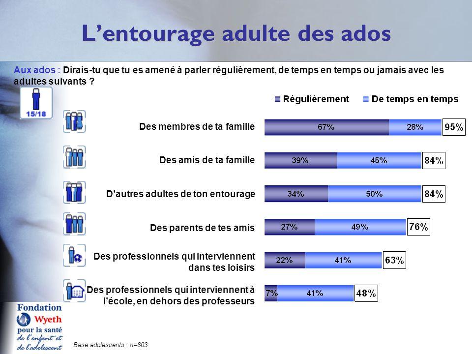 Le profil des adolescents interrogés % Sexe Garçons51% Filles49% Age 15 ans24% 16 ans25% 17 ans26% 18 ans25% Scolarité Collège12% Seconde (filière générale)22% Première (filière générale)18% Terminale (filière générale)16% Lycée professionnel19% Supérieur6% Non scolarisé7% % Moyenne scolaire Moins de 1012% 10 à 1243% 12 ou plus20% Non réponse25% Région Ile-de-France18% Bassin parisien Ouest10% Bassin parisien Est8% Nord8% Ouest14% Est9% Sud-Ouest10% Sud-Est12% Méditerranée11% Catégorie d'agglomération Rural7% Moins de 20.000 hab.35% De 20 à 100.000 hab.14% Plus de 100.000 hab.29% Agglo.