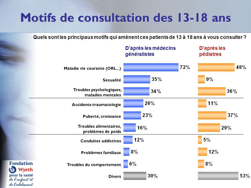 Motifs de consultation des 13-18 ans D'après les médecins généralistes D'après les pédiatres Maladie vie courante (ORL...) Sexualité Troubles psycholo
