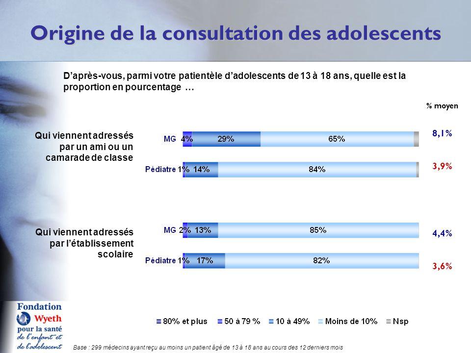 Origine de la consultation des adolescents Q6 Base : 299 médecins ayant reçu au moins un patient âgé de 13 à 18 ans au cours des 12 derniers mois D'après-vous, parmi votre patientèle d'adolescents de 13 à 18 ans, quelle est la proportion en pourcentage … % moyen 8,1% 3,9% Qui viennent adressés par un ami ou un camarade de classe Qui viennent adressés par l'établissement scolaire 4,4% 3,6%