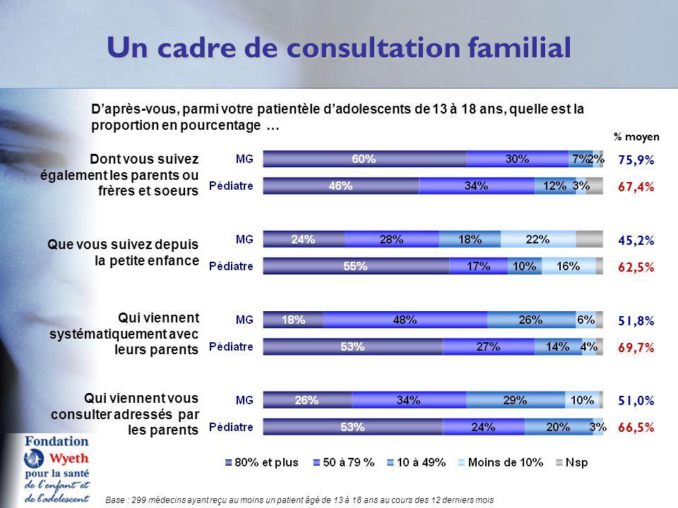 Un cadre de consultation familial Q6 Base : 299 médecins ayant reçu au moins un patient âgé de 13 à 18 ans au cours des 12 derniers mois D'après-vous, parmi votre patientèle d'adolescents de 13 à 18 ans, quelle est la proportion en pourcentage … % moyen 75,9% 67,4% 45,2% 62,5% 51,8% 69,7% 51,0% 66,5% Dont vous suivez également les parents ou frères et soeurs Que vous suivez depuis la petite enfance Qui viennent systématiquement avec leurs parents Qui viennent vous consulter adressés par les parents