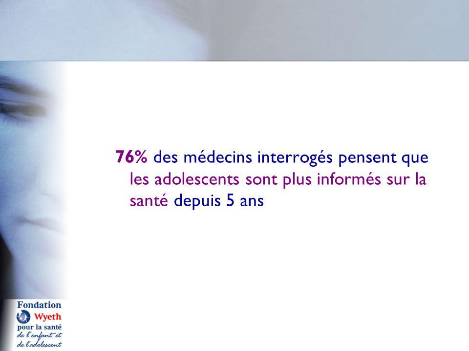 76% des médecins interrogés pensent que les adolescents sont plus informés sur la santé depuis 5 ans