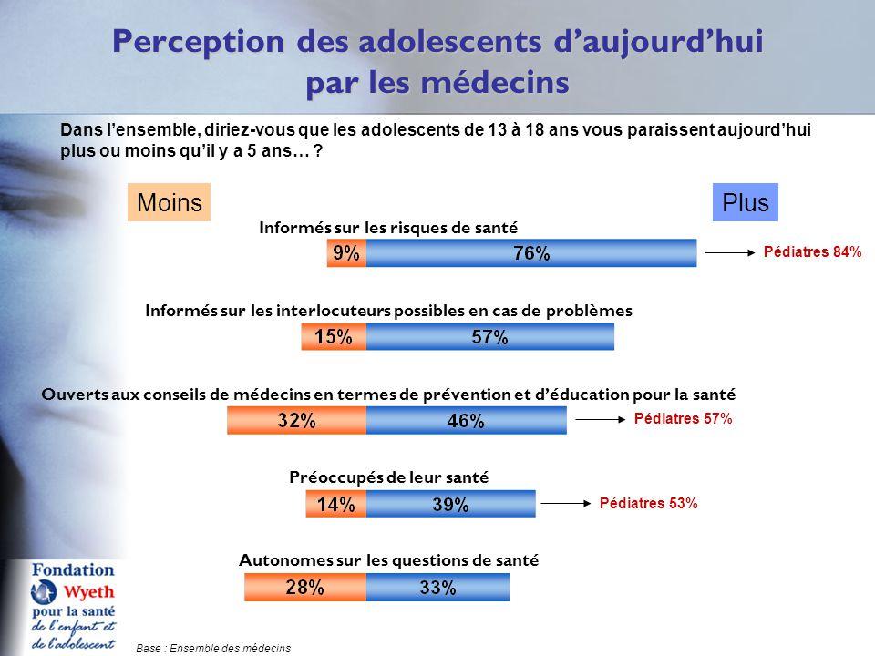 Informés sur les risques de santé Informés sur les interlocuteurs possibles en cas de problèmes Ouverts aux conseils de médecins en termes de prévention et d'éducation pour la santé Préoccupés de leur santé Autonomes sur les questions de santé Perception des adolescents d'aujourd'hui par les médecins Q3 Dans l'ensemble, diriez-vous que les adolescents de 13 à 18 ans vous paraissent aujourd'hui plus ou moins qu'il y a 5 ans… .