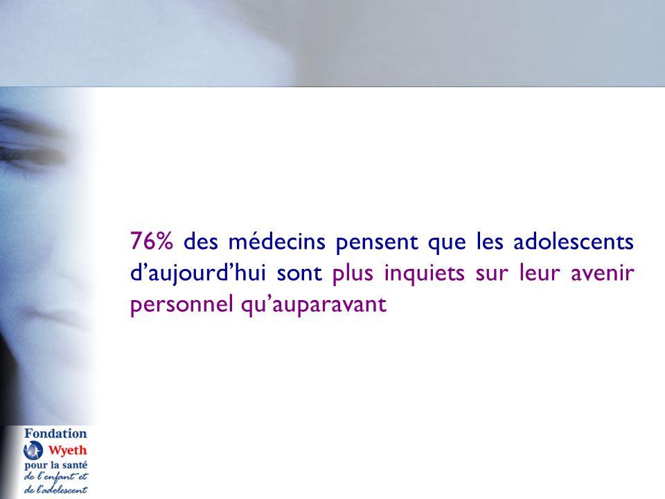 76% des médecins pensent que les adolescents d'aujourd'hui sont plus inquiets sur leur avenir personnel qu'auparavant