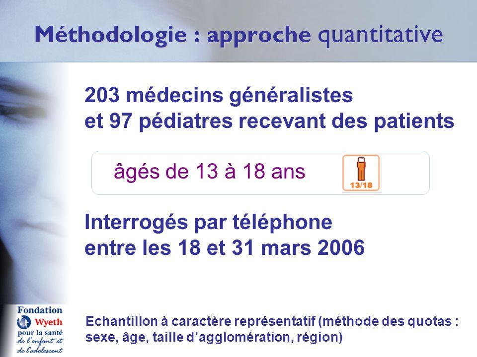 Méthodologie : approche quantitative 203 médecins généralistes et 97 pédiatres recevant des patients âgés de 13 à 18 ans Interrogés par téléphone entre les 18 et 31 mars 2006 Echantillon à caractère représentatif (méthode des quotas : sexe, âge, taille d'agglomération, région)