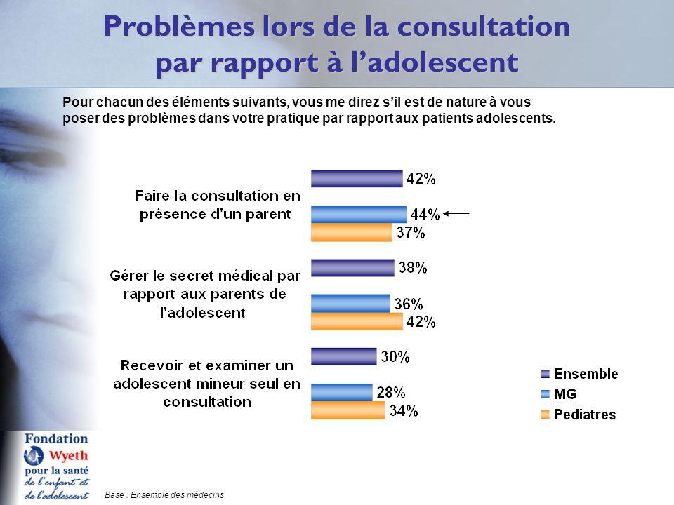 Problèmes lors de la consultation par rapport à l'adolescent Q15 Pour chacun des éléments suivants, vous me direz s'il est de nature à vous poser des problèmes dans votre pratique par rapport aux patients adolescents.