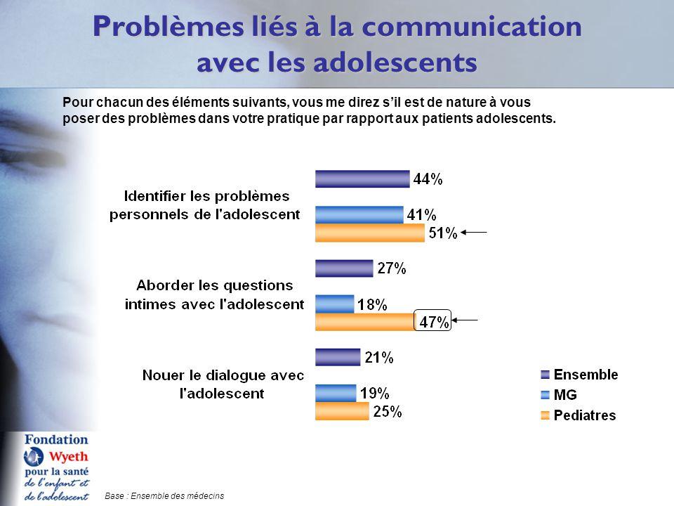 Problèmes liés à la communication avec les adolescents Q15 Pour chacun des éléments suivants, vous me direz s'il est de nature à vous poser des problèmes dans votre pratique par rapport aux patients adolescents.