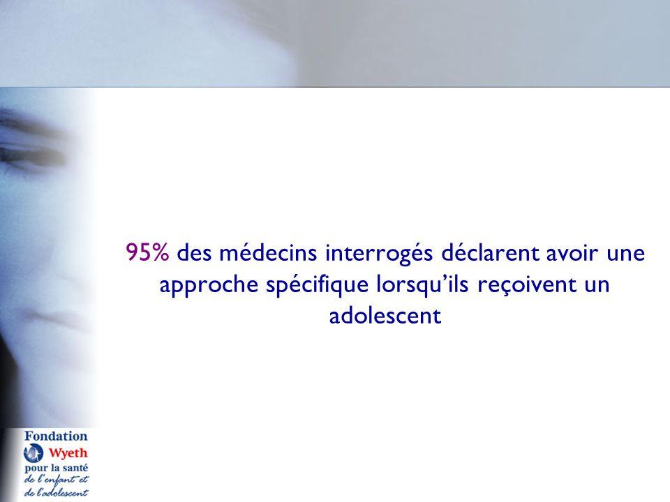95% des médecins interrogés déclarent avoir une approche spécifique lorsqu'ils reçoivent un adolescent